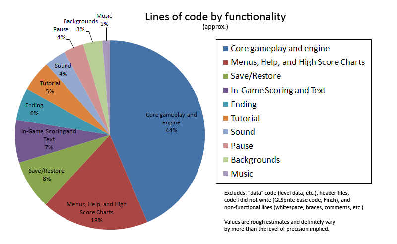 Pie chart for lines of code