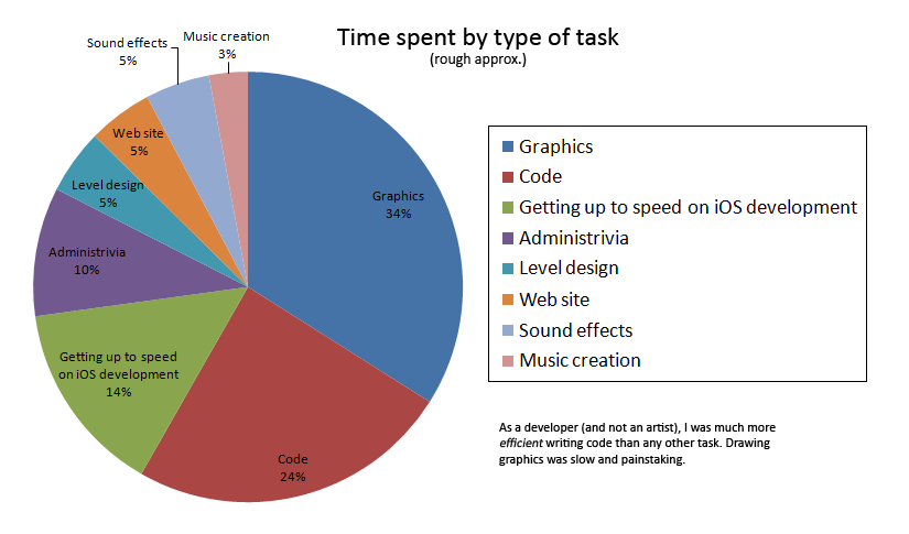 Pie chart for time spent